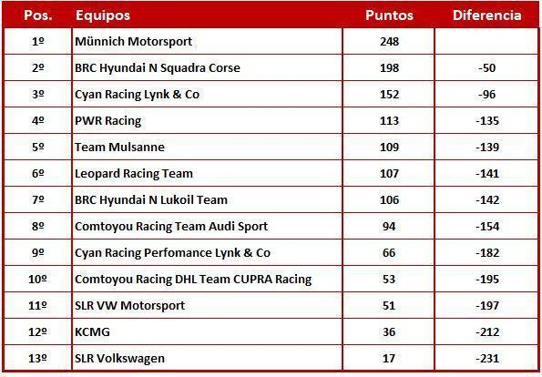 WTCR EQUIPOS